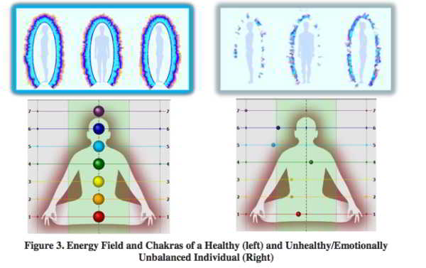 Chakras energies 2